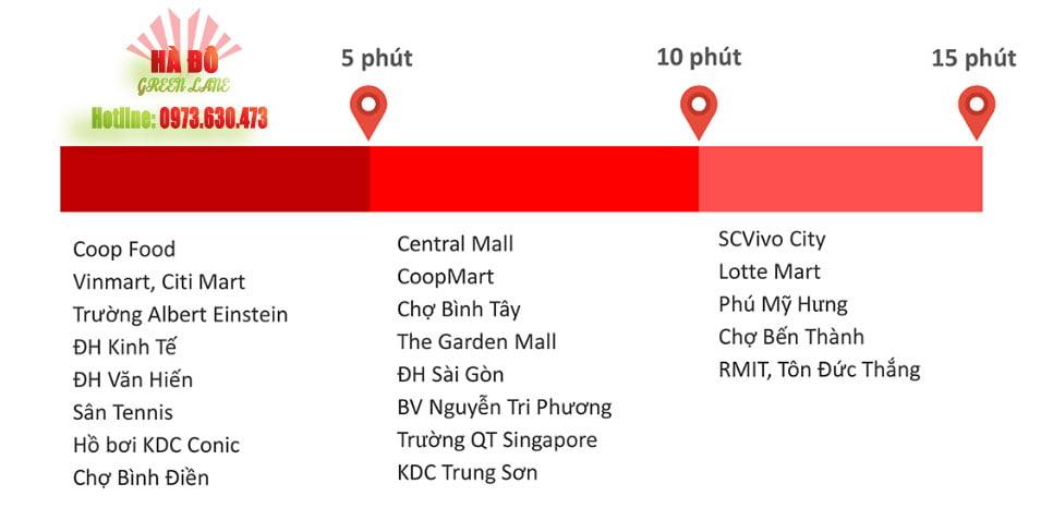 Vị trí dự án căn hộ Hado Quận 8 đường Phạm Thế Hiển.